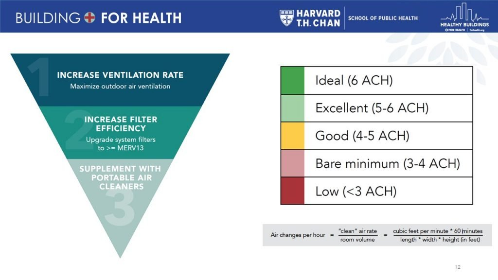 Harvard Guide to Safe Air