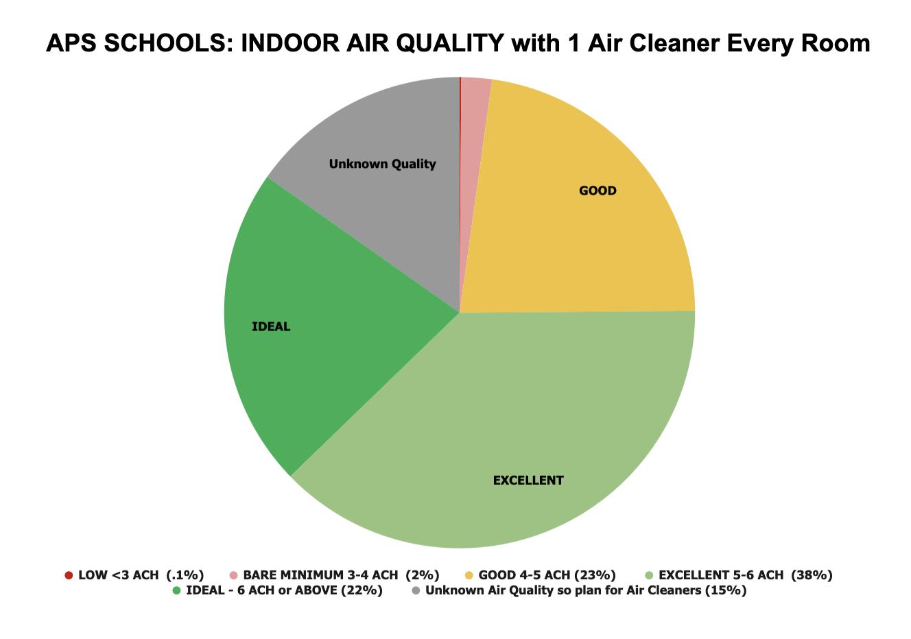 Classroom Breakdown One Air Cleaner 2-14-21