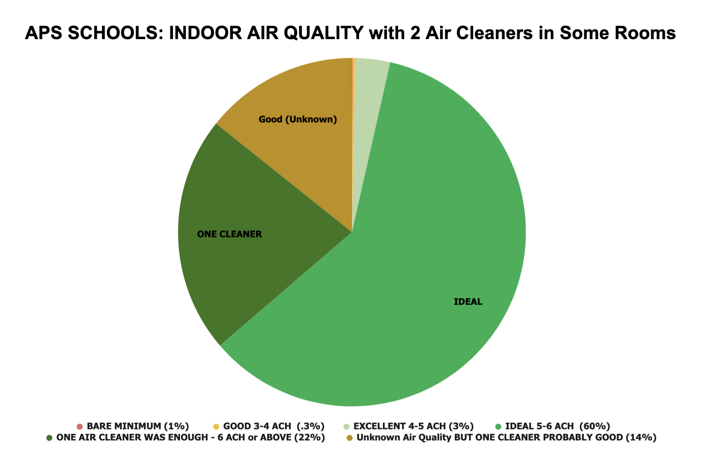 Classroom Breakdown Two Air Cleaner 2-14-21