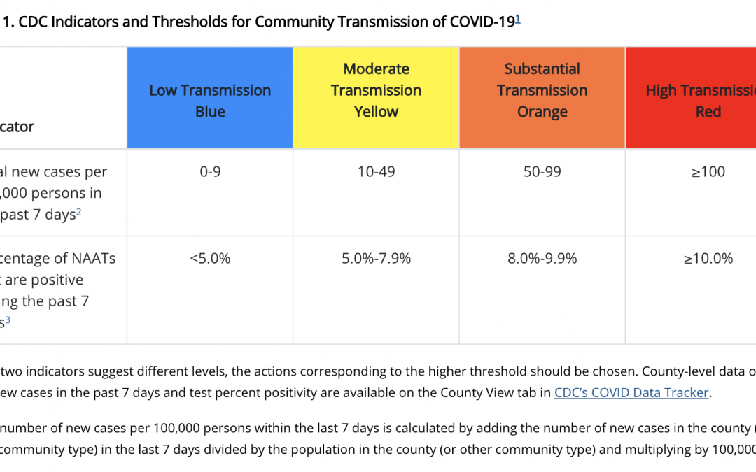 CDC's New Guidance: Layered Risk Reduction