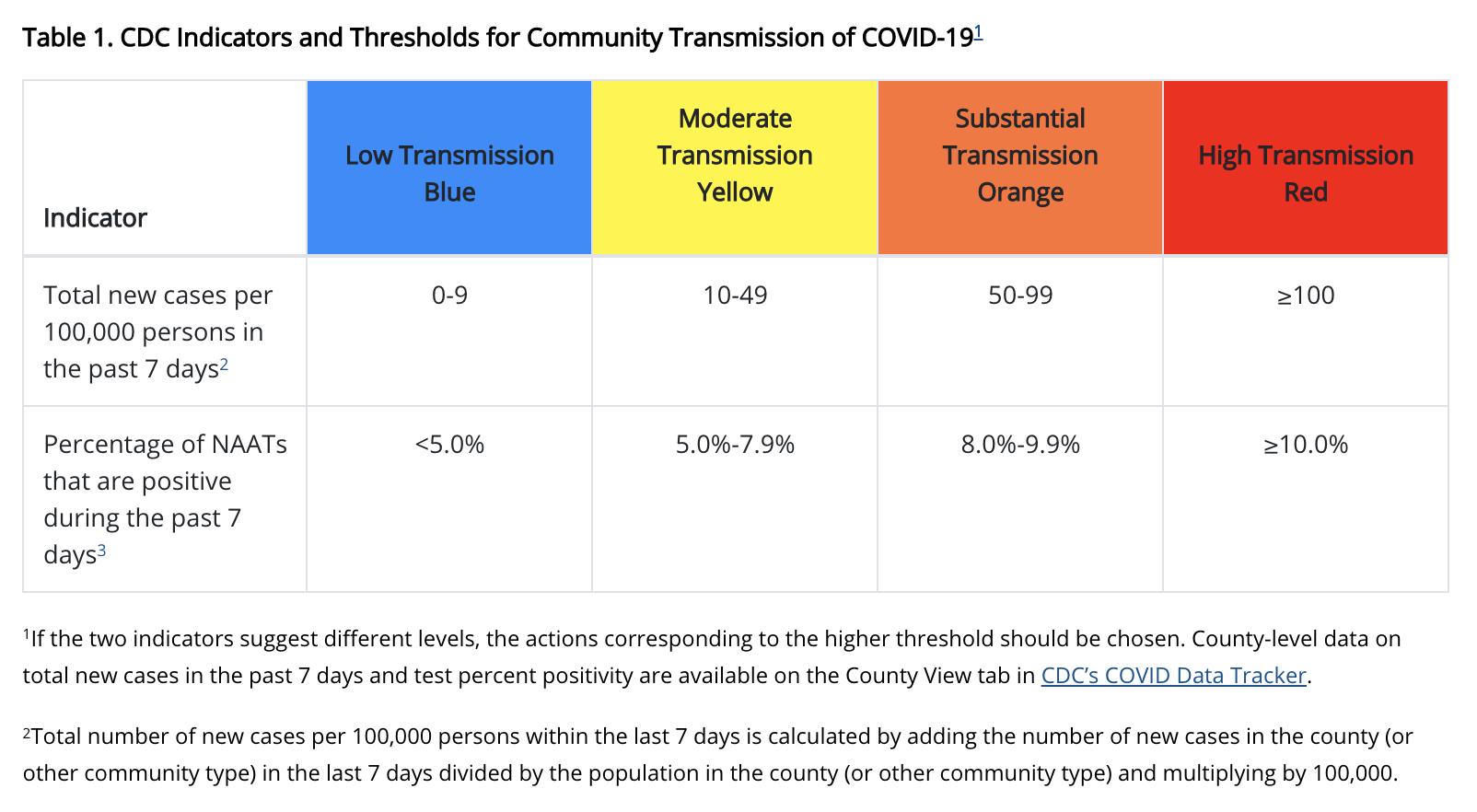 CDC Community Risk Thresholds