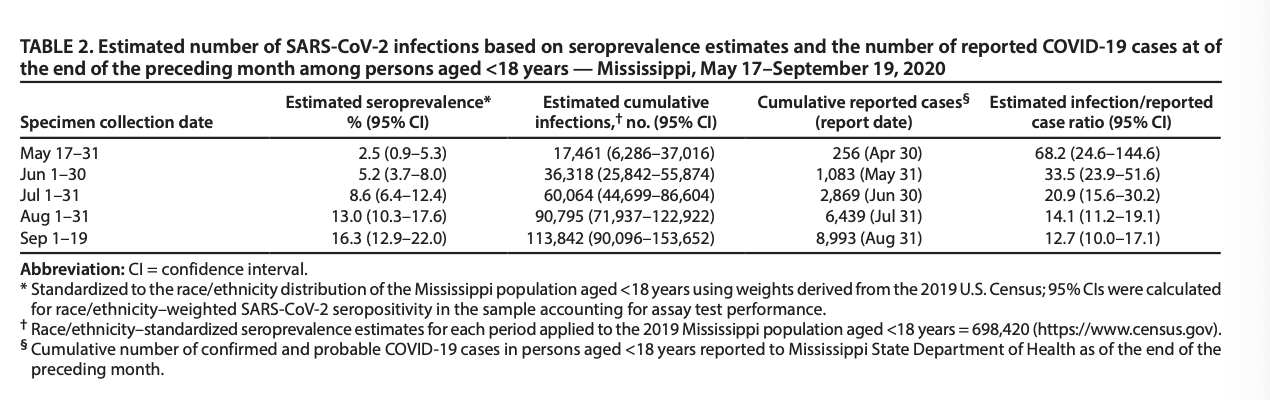 Mississippi Analysis shows vast undercounting of Youth Covid Cases